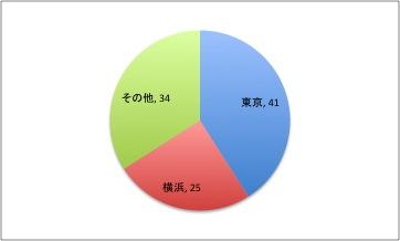 川崎フロンターレのライバルクラブ