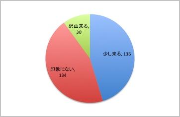 日産スタジアムに来場する川崎フロンターレサポーターの人数の印