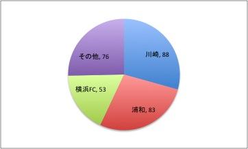 横浜F・マリノスが負けてほしくないクラブ