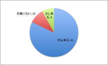 等々力陸上競技場に来場する横浜F・マリノスサポーターの人数の印象
